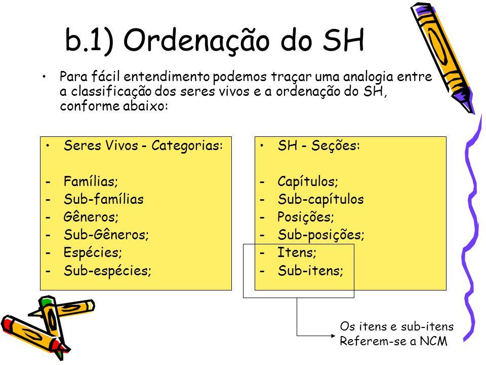 b.1) Ordenação do SH Para fácil entendimento podemos traçar uma analogia entre a classificação dos seres vivos e a ordenação do SH, conforme abaixo: