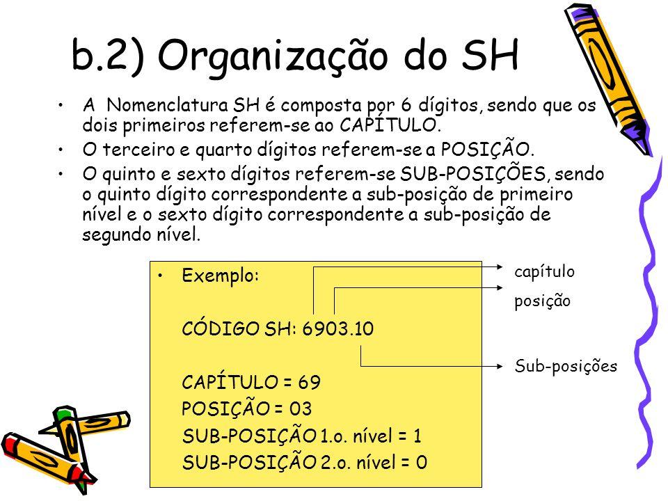b.2) Organização do SH A Nomenclatura SH é composta por 6 dígitos, sendo que os dois primeiros referem-se ao CAPÍTULO.