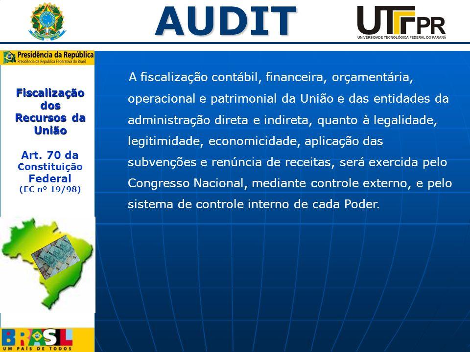 Fiscalização dos Recursos da União