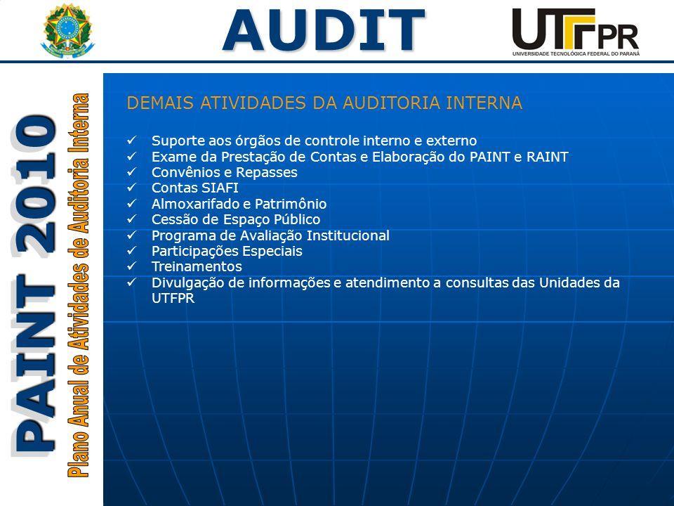 Plano Anual de Atividades de Auditoria Interna