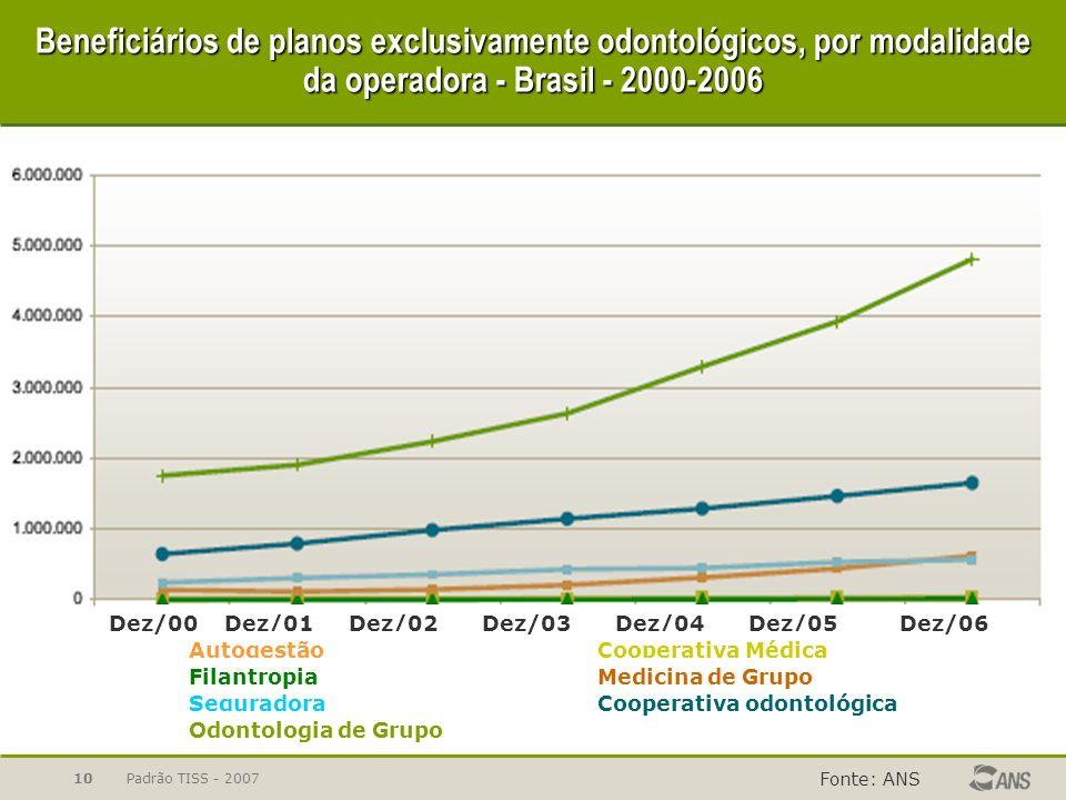 Beneficiários de planos exclusivamente odontológicos, por modalidade da operadora - Brasil - 2000-2006