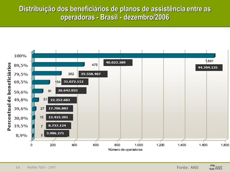 Distribuição dos beneficiários de planos de assistência entre as operadoras - Brasil - dezembro/2006