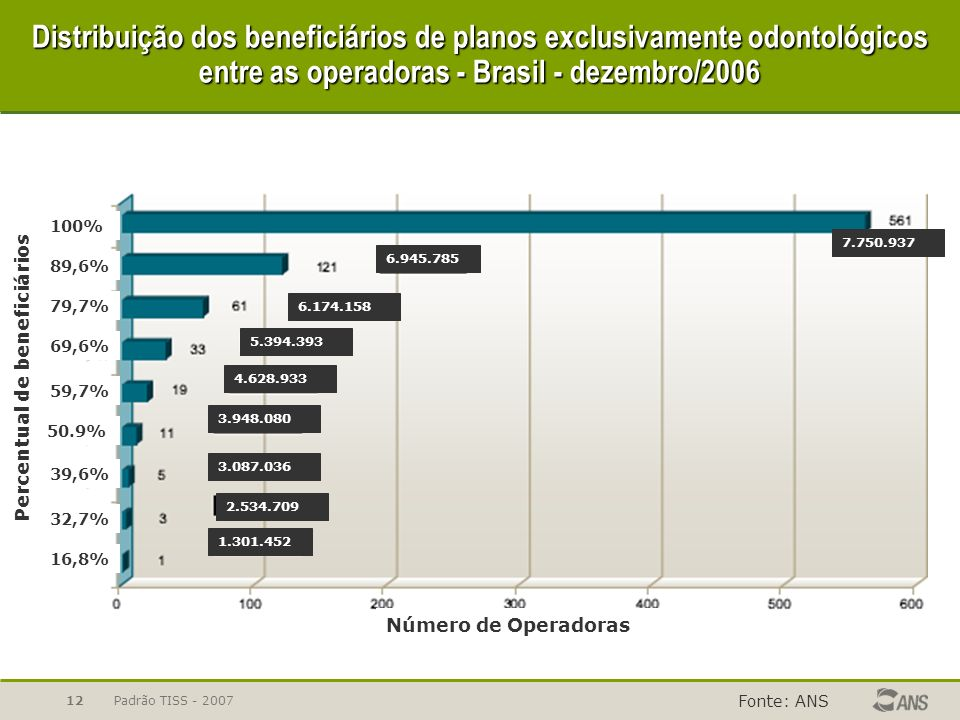 Distribuição dos beneficiários de planos exclusivamente odontológicos entre as operadoras - Brasil - dezembro/2006