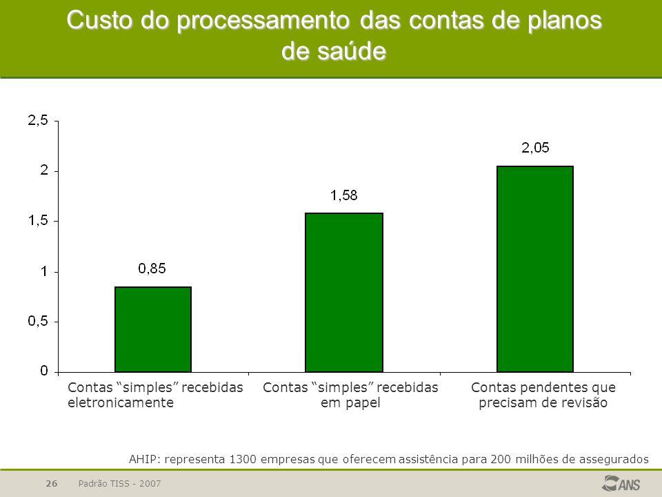 Custo do processamento das contas de planos de saúde