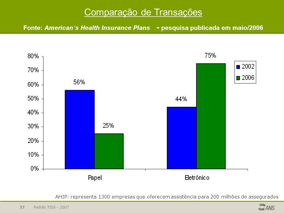 Comparação de Transações