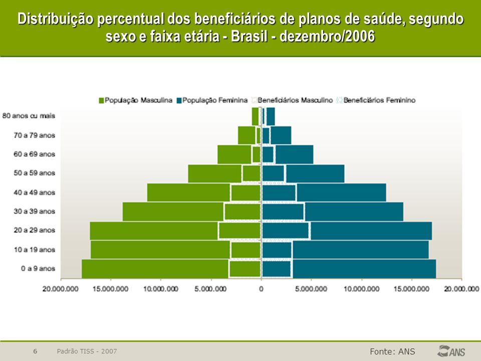 Distribuição percentual dos beneficiários de planos de saúde, segundo sexo e faixa etária - Brasil - dezembro/2006