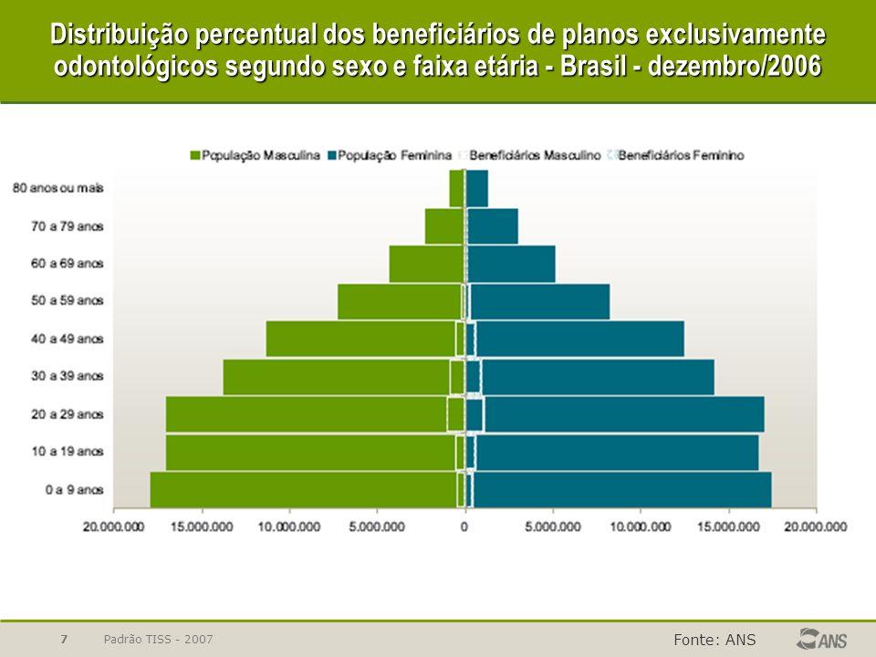 Distribuição percentual dos beneficiários de planos exclusivamente odontológicos segundo sexo e faixa etária - Brasil - dezembro/2006