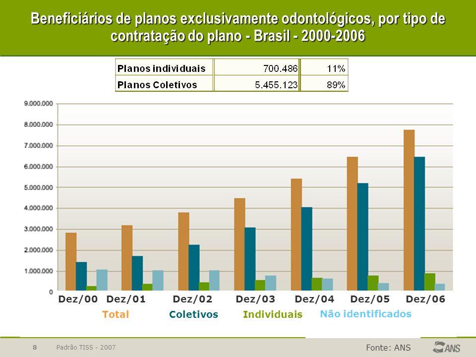Beneficiários de planos exclusivamente odontológicos, por tipo de contratação do plano - Brasil - 2000-2006