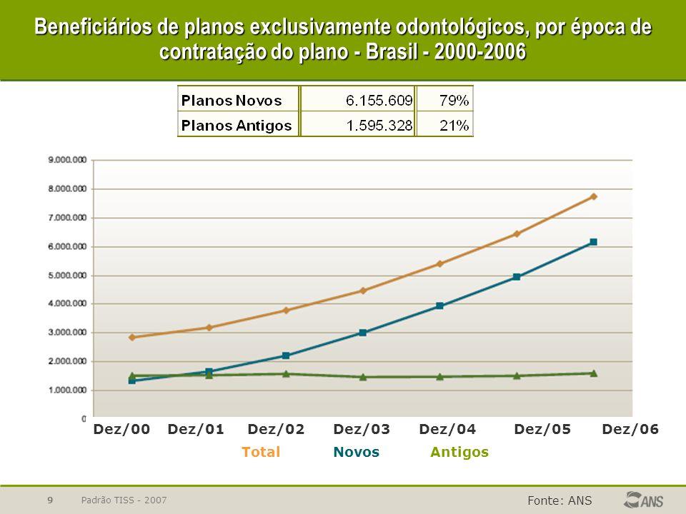 Beneficiários de planos exclusivamente odontológicos, por época de contratação do plano - Brasil - 2000-2006