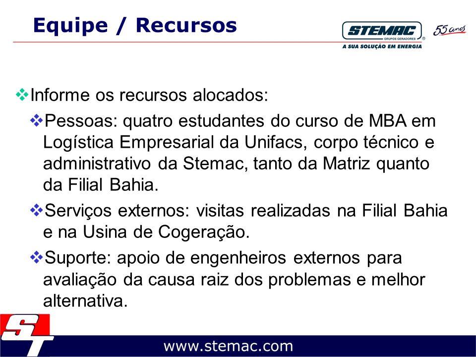 Equipe / Recursos Informe os recursos alocados: