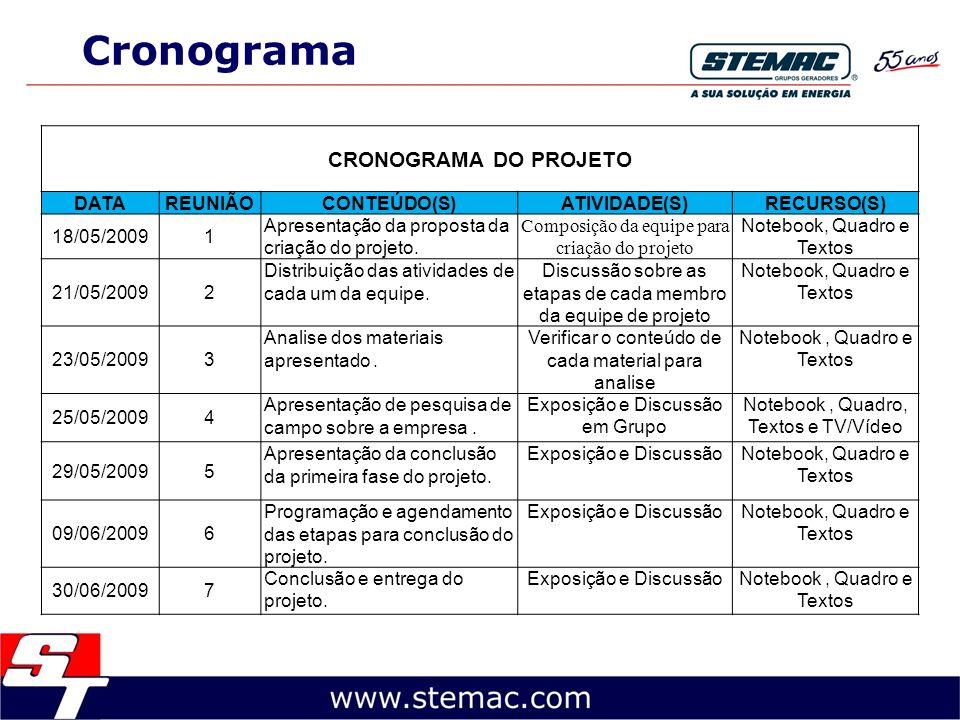 Cronograma CRONOGRAMA DO PROJETO DATA REUNIÃO CONTEÚDO(S) ATIVIDADE(S)