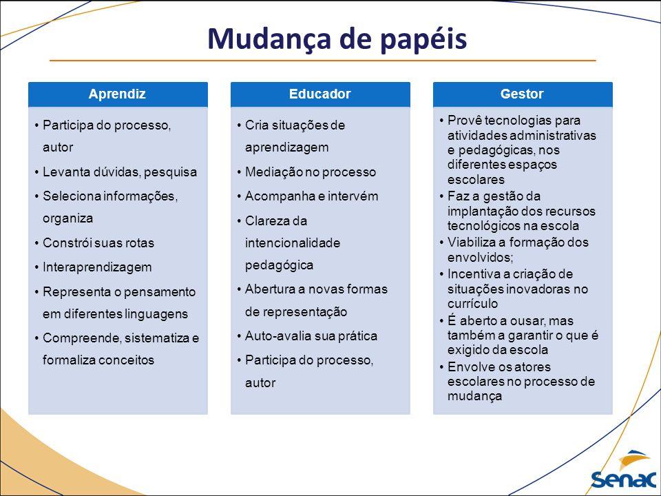Mudança de papéis Aprendiz Participa do processo, autor