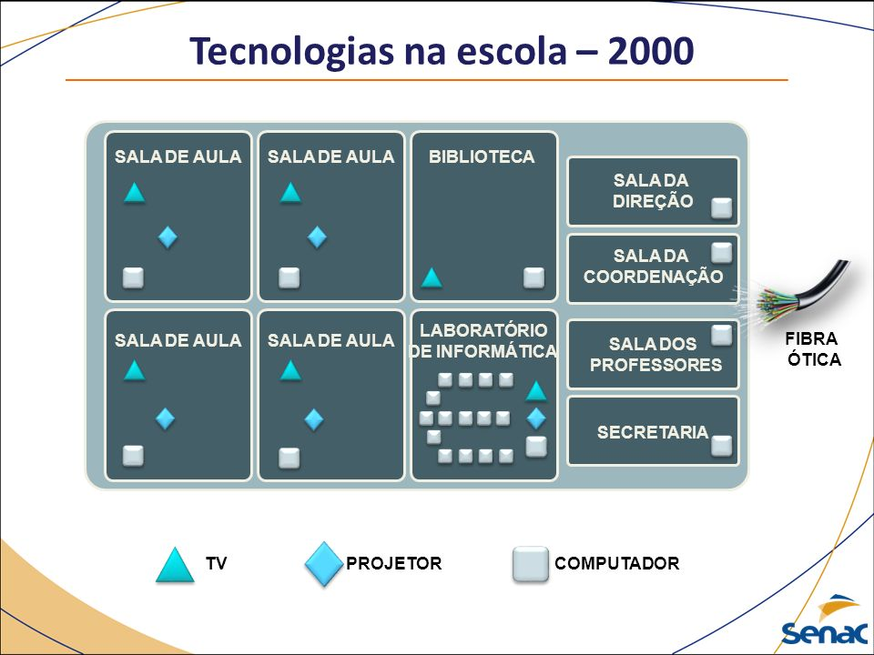 Tecnologias na escola – 2000