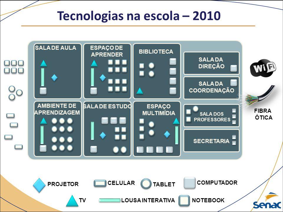 Tecnologias na escola – 2010 AMBIENTE DE APRENDIZAGEM