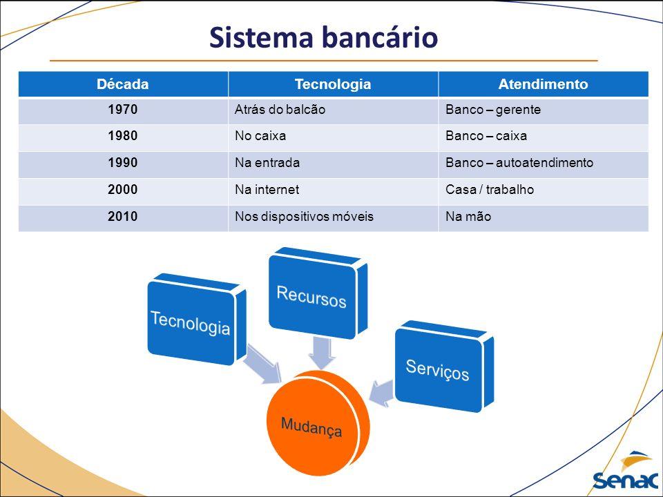 Sistema bancário Recursos Tecnologia Serviços Mudança Década