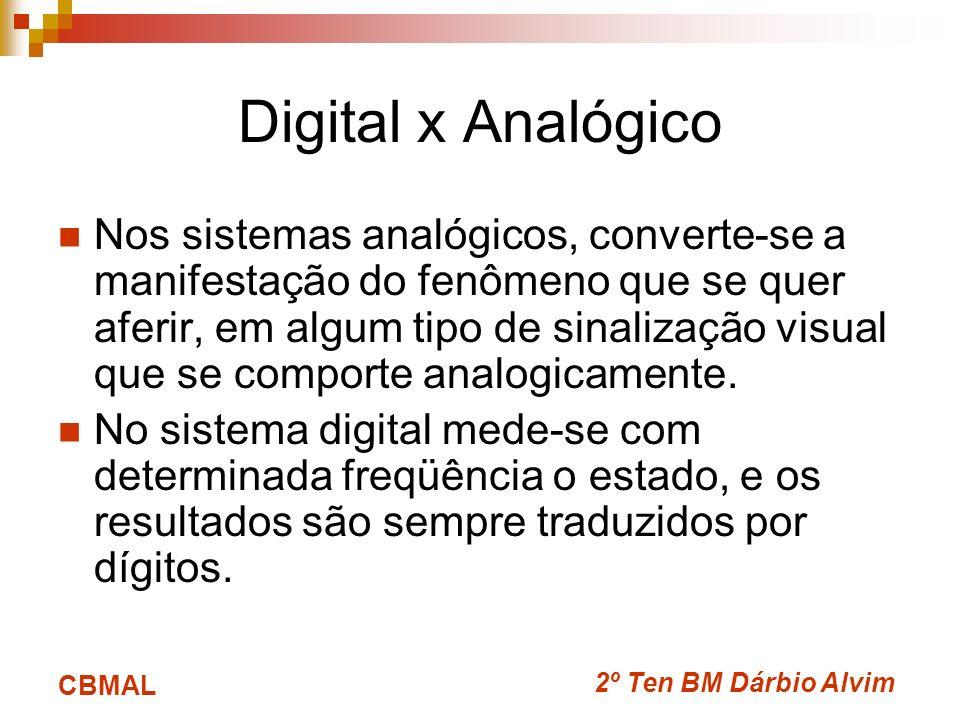 Digital x Analógico