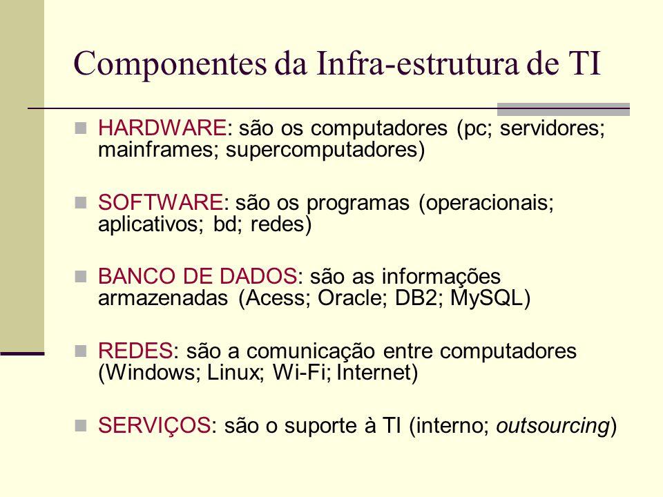 Componentes da Infra-estrutura de TI