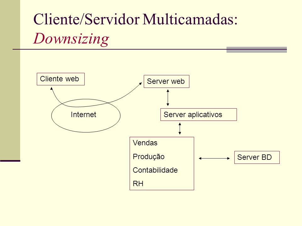 Cliente/Servidor Multicamadas: Downsizing