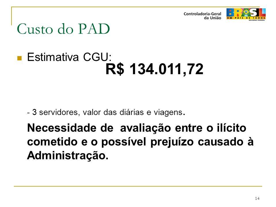 Custo do PAD Estimativa CGU: - 3 servidores, valor das diárias e viagens.