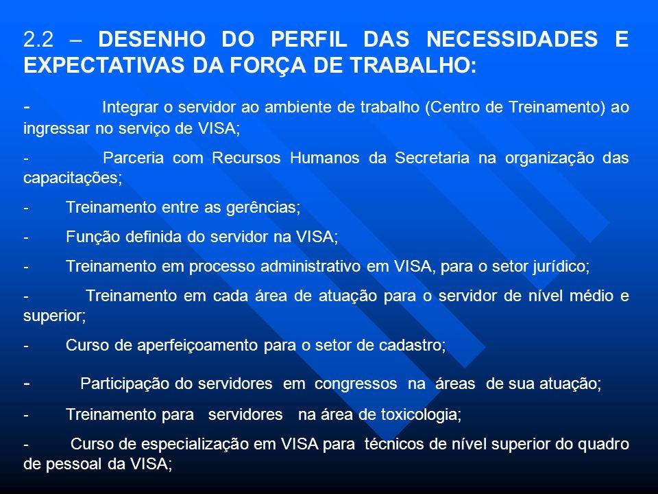 - Participação do servidores em congressos na áreas de sua atuação;