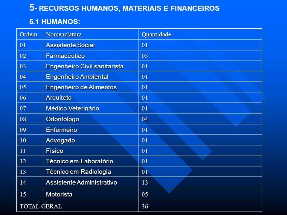 5- RECURSOS HUMANOS, MATERIAIS E FINANCEIROS