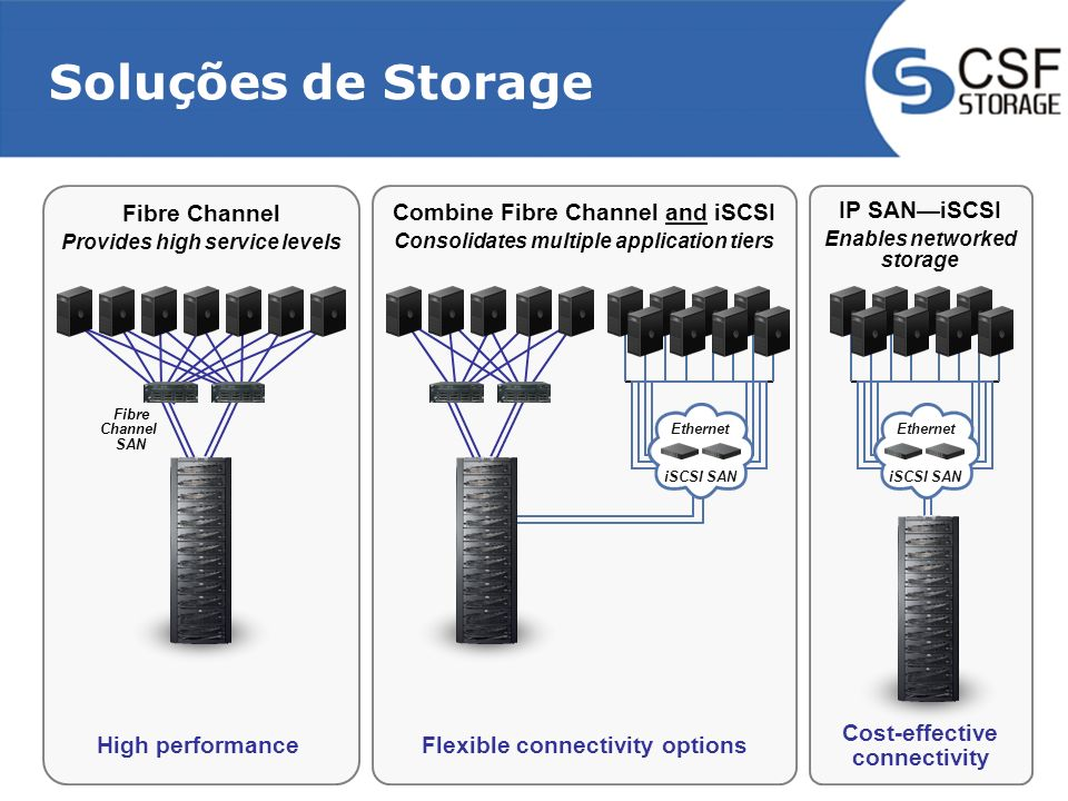 Soluções de Storage Fibre Channel High performance