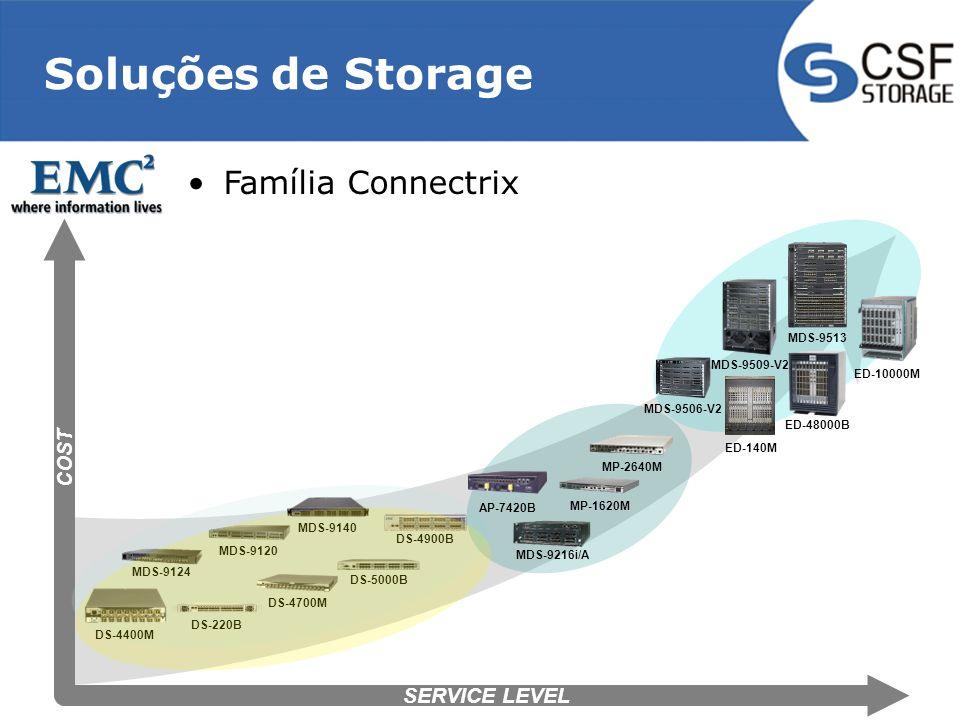 Soluções de Storage Família Connectrix COST SERVICE LEVEL