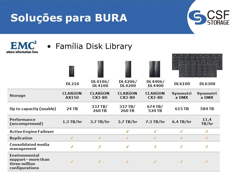 Soluções para BURA Família Disk Library DL210 DL4106/ DL4100