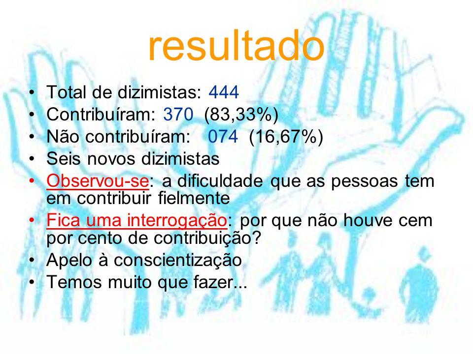 resultado Total de dizimistas: 444 Contribuíram: 370 (83,33%)
