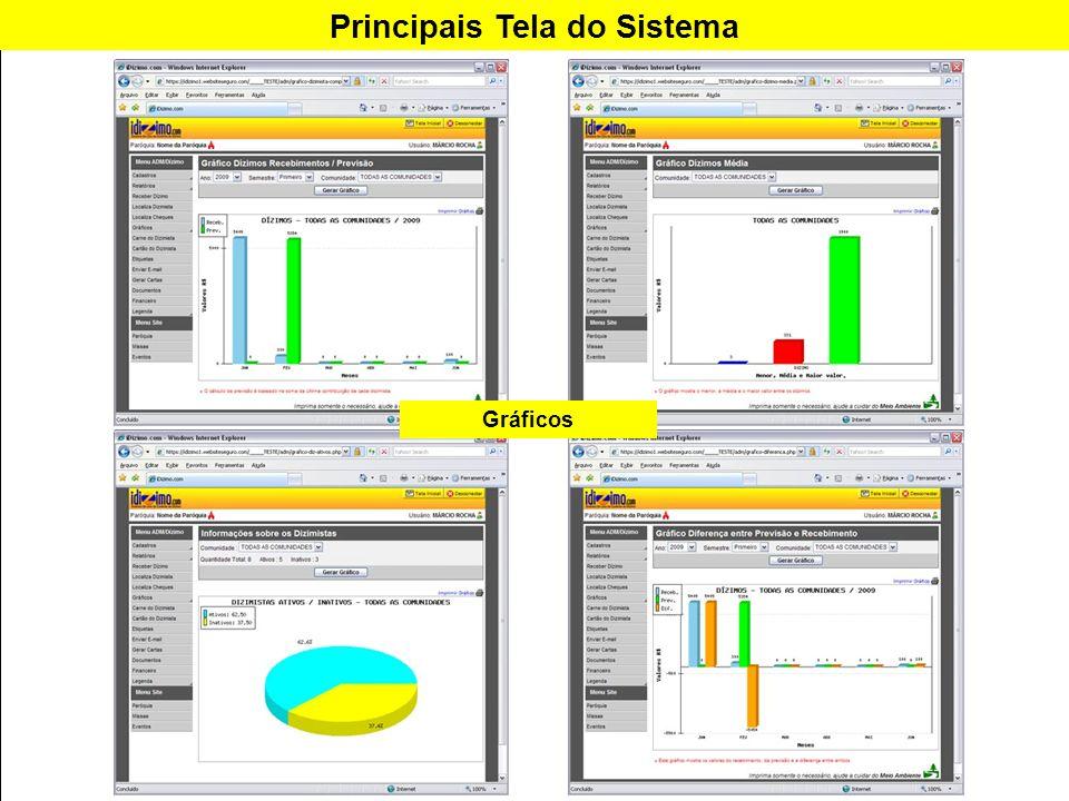 Principais Tela do Sistema