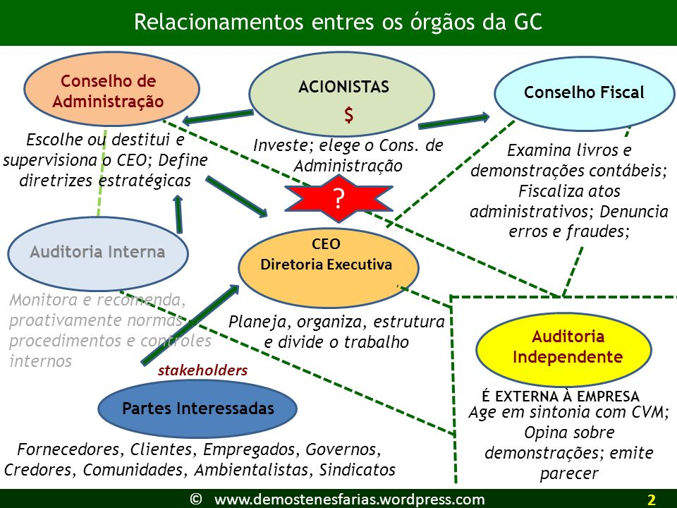 Conselho de Administração Auditoria Independente