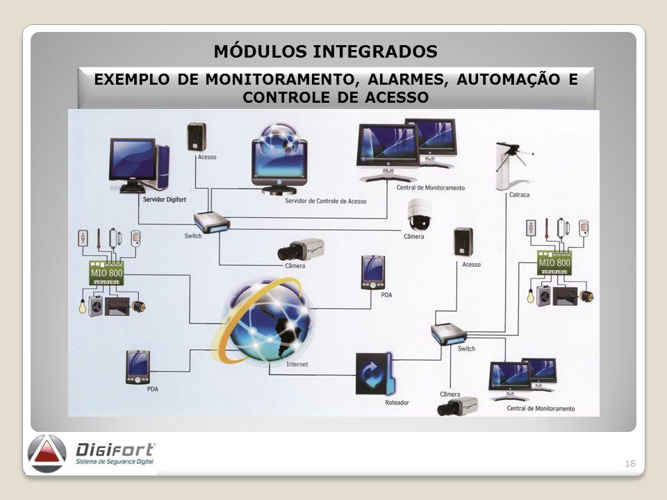 EXEMPLO DE MONITORAMENTO, ALARMES, AUTOMAÇÃO E CONTROLE DE ACESSO