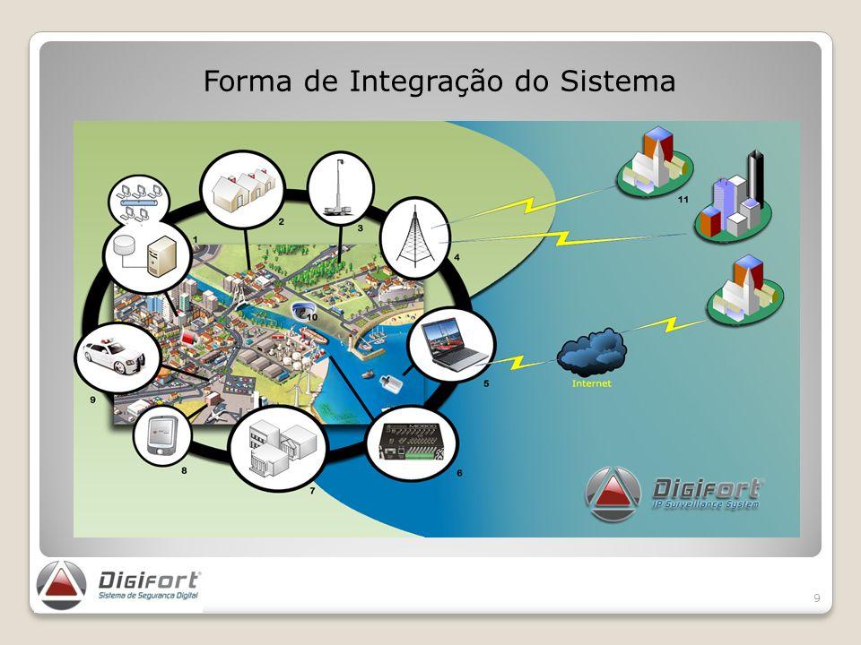 Forma de Integração do Sistema