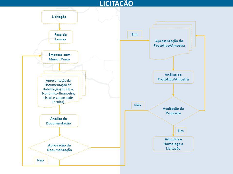 LICITAÇÃO Licitação Apresentação do Protótipo/Amostra Fase de Lances