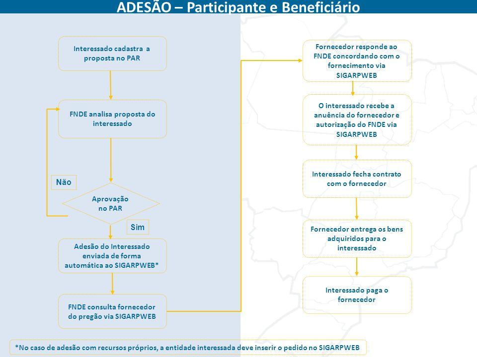 ADESÃO – Participante e Beneficiário