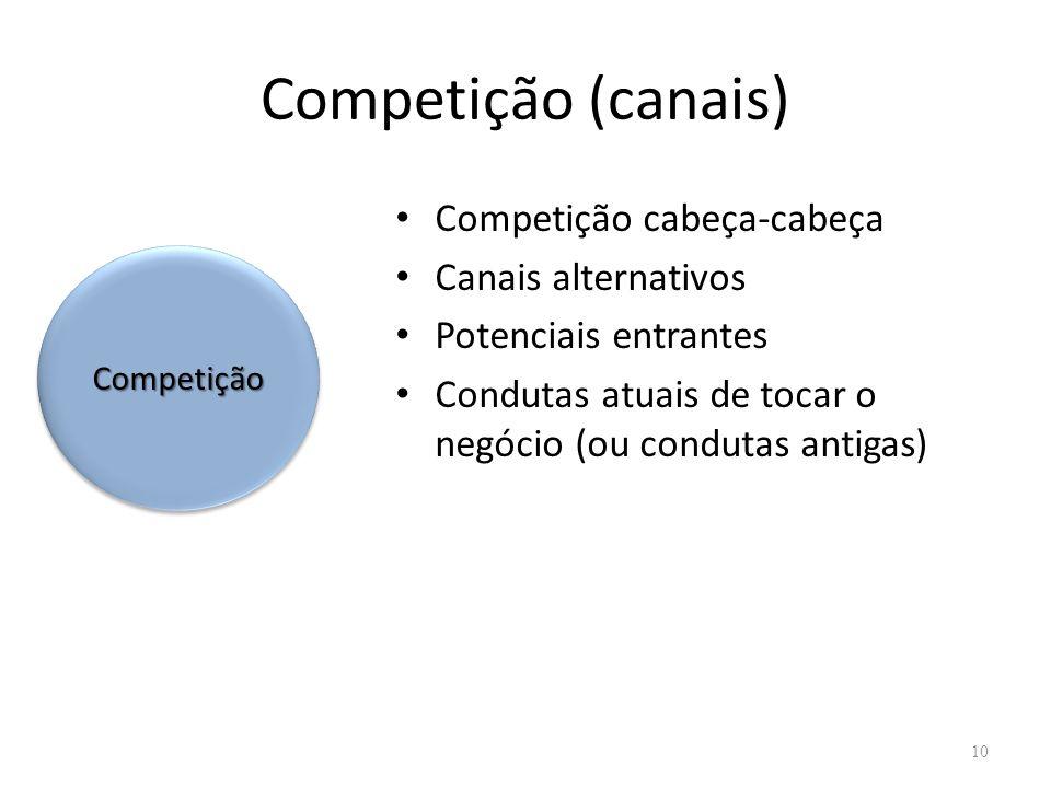 Competição (canais) Competição cabeça-cabeça Canais alternativos
