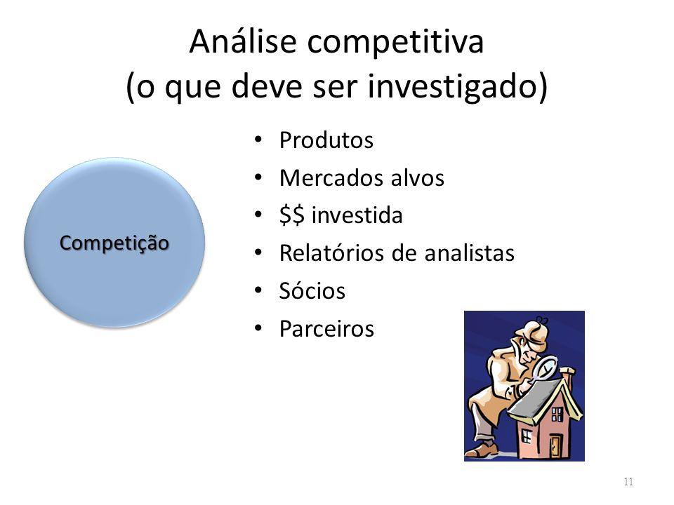 Análise competitiva (o que deve ser investigado)