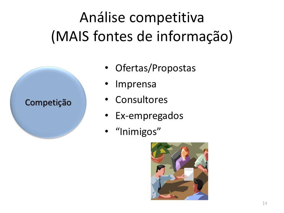 Análise competitiva (MAIS fontes de informação)