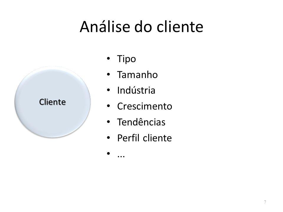 Análise do cliente Tipo Tamanho Indústria Crescimento Tendências