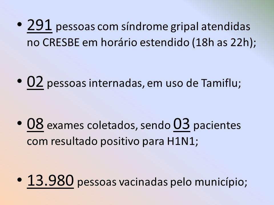 291 pessoas com síndrome gripal atendidas no CRESBE em horário estendido (18h as 22h);