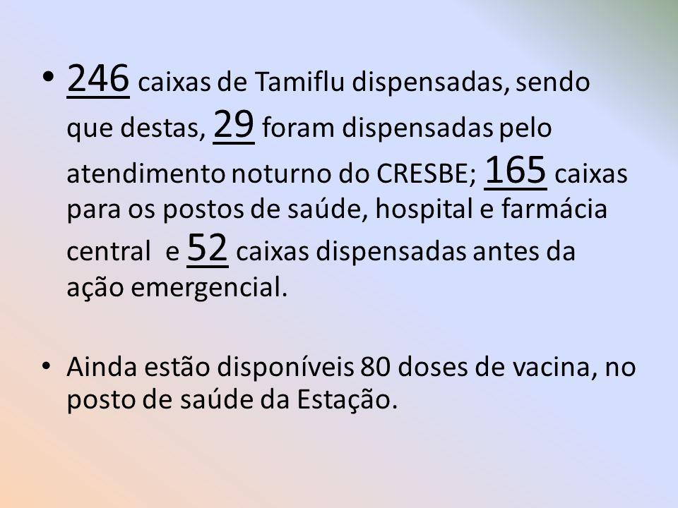 246 caixas de Tamiflu dispensadas, sendo que destas, 29 foram dispensadas pelo atendimento noturno do CRESBE; 165 caixas para os postos de saúde, hospital e farmácia central e 52 caixas dispensadas antes da ação emergencial.
