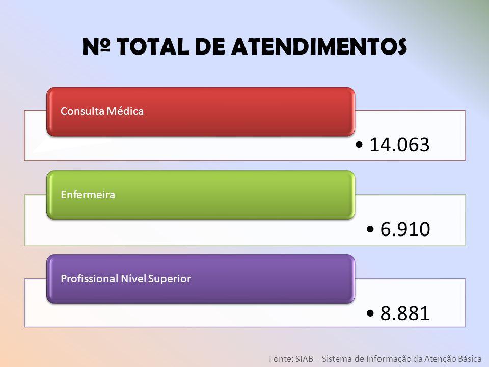 Nº TOTAL DE ATENDIMENTOS