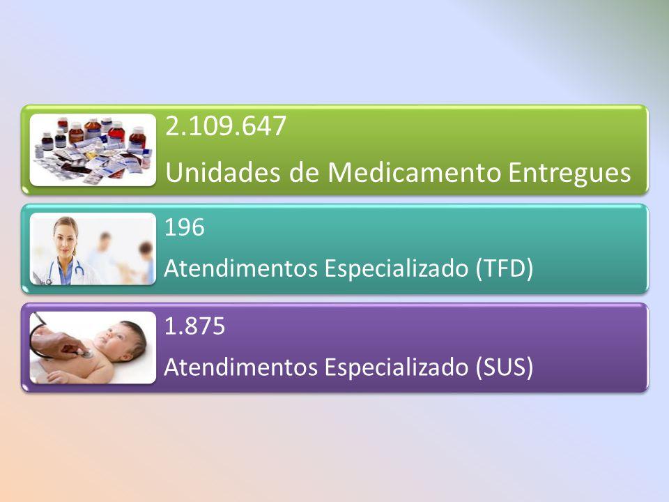 Unidades de Medicamento Entregues