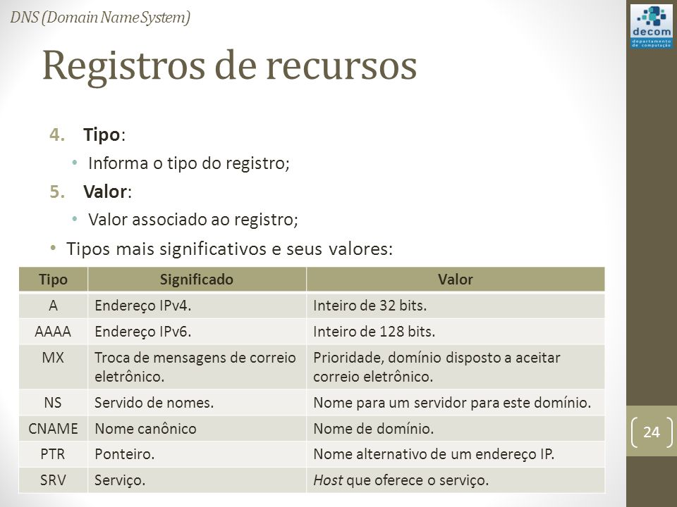 Registros de recursos Tipo: Valor: