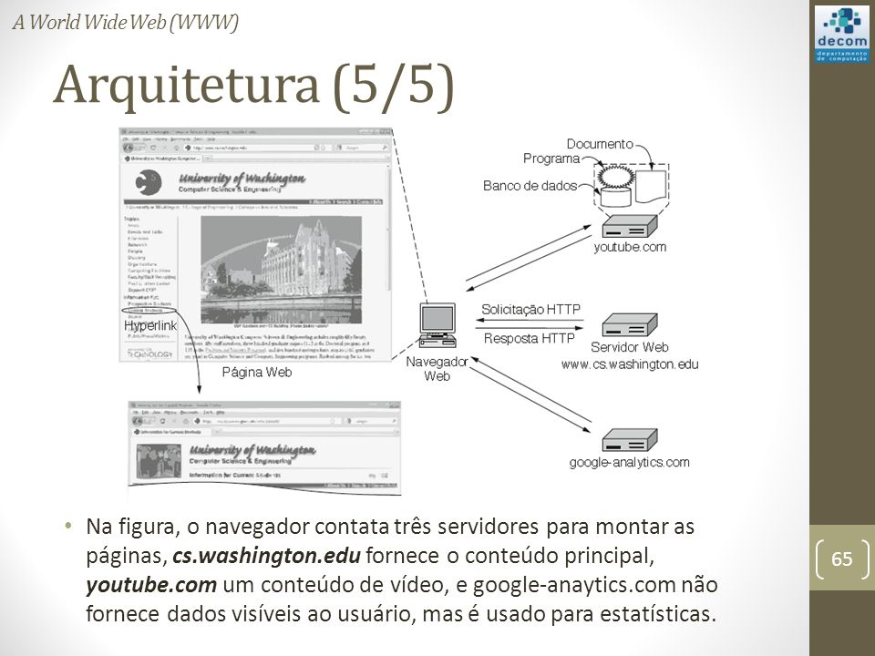 A World Wide Web (WWW) Arquitetura (5/5)