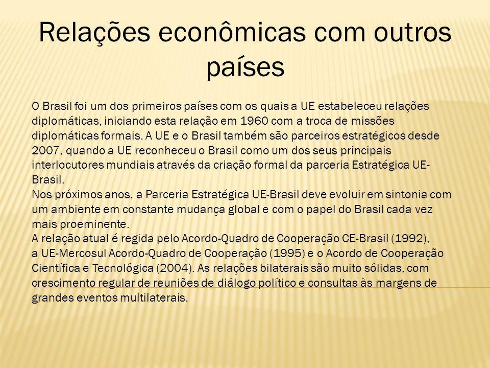 Relações econômicas com outros países