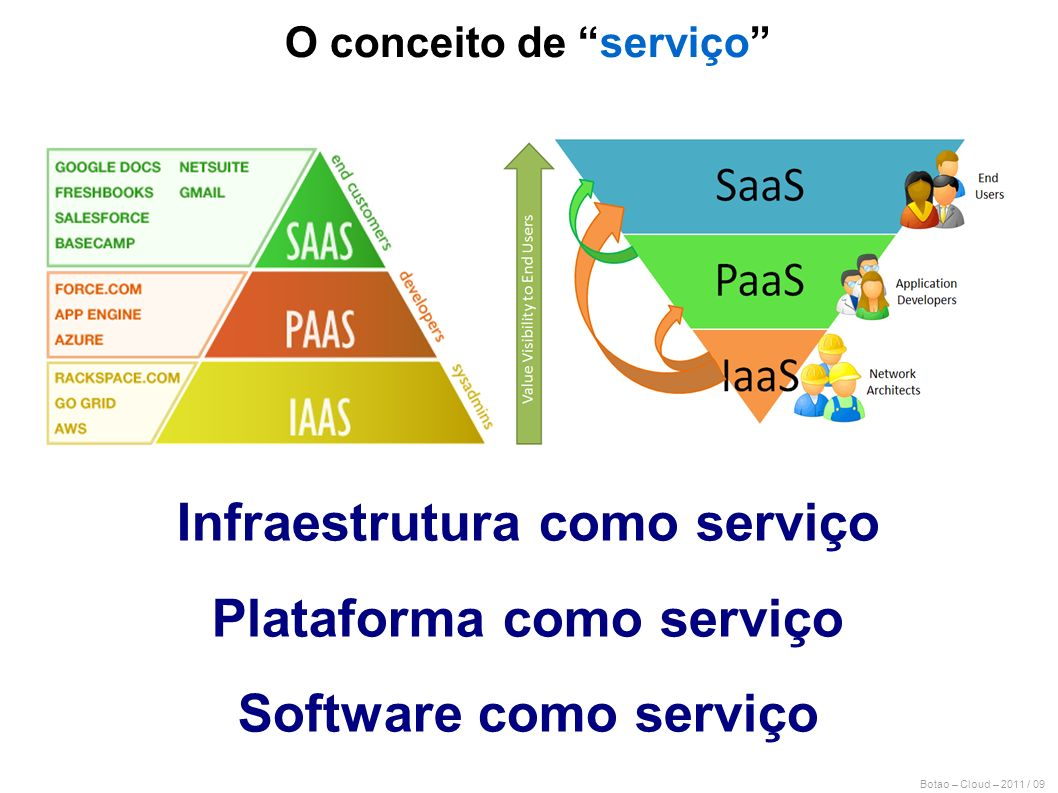 Infraestrutura como serviço Plataforma como serviço