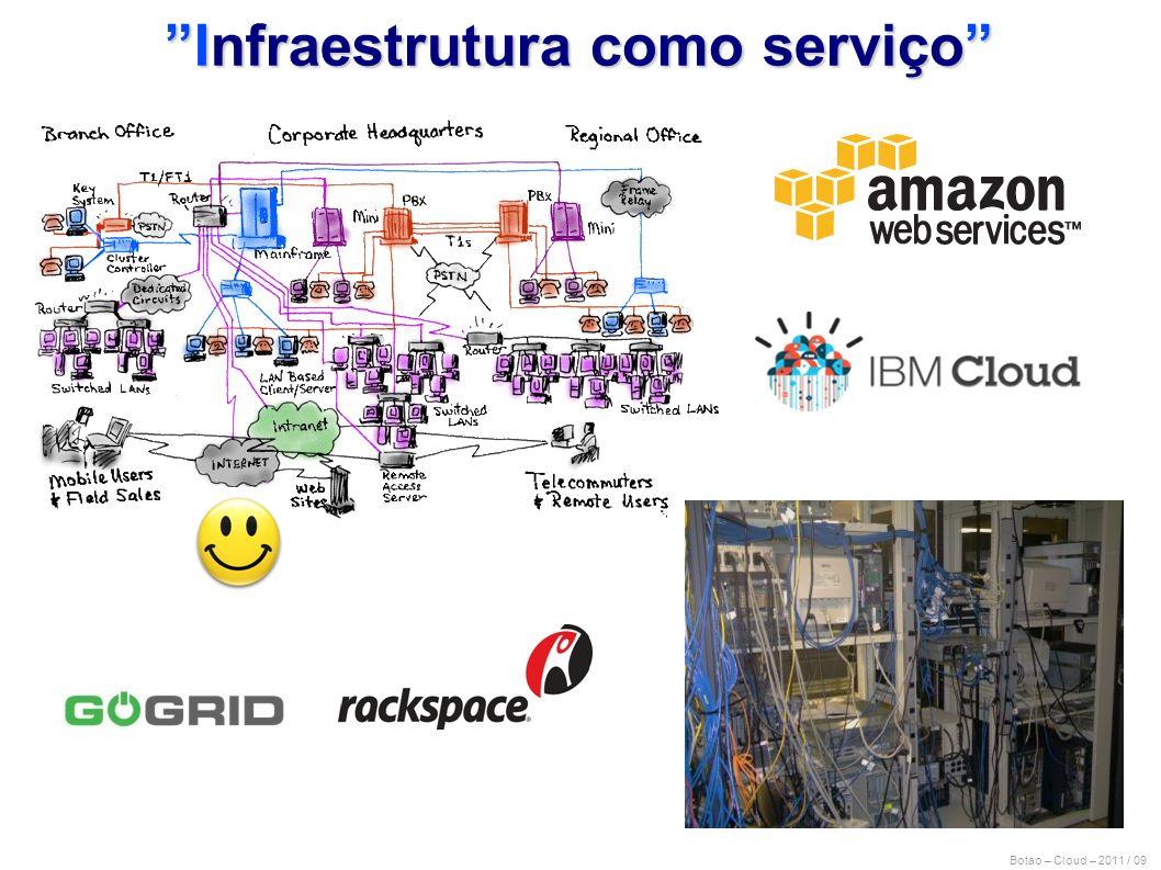 Infraestrutura como serviço