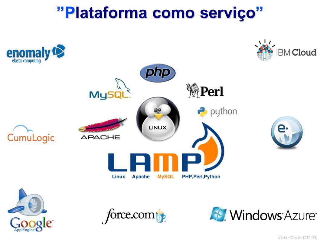 Plataforma como serviço