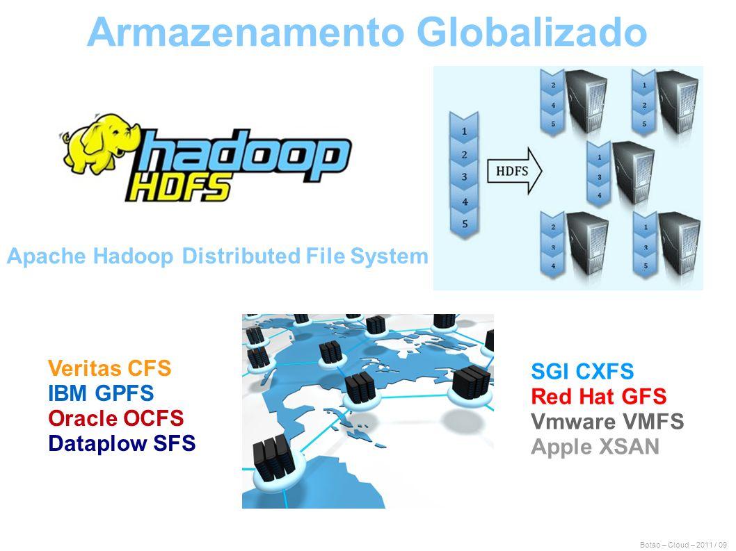 Armazenamento Globalizado Apache Hadoop Distributed File System
